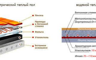 Теплый пол под плитку – преимущества, недостатки и характеристики электрического, водяного и инфракрасного отопления