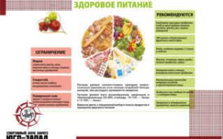 Режим питания для снижения и набора веса, для ребенка и спортсменов